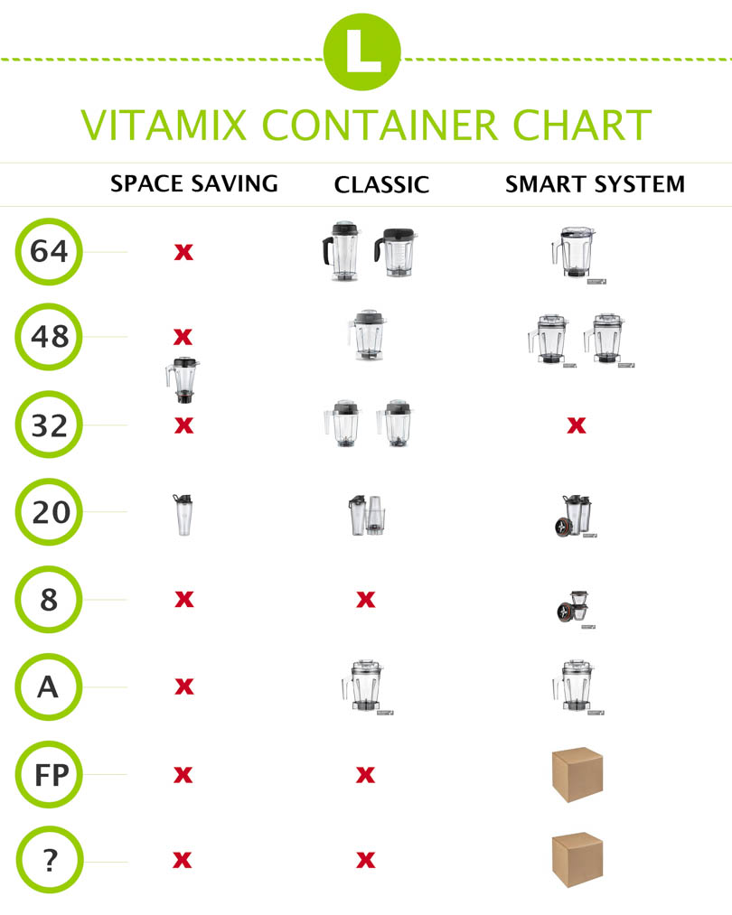Vitamix container chart for Space Saving, Classic, and Smart System Vitamix machines.