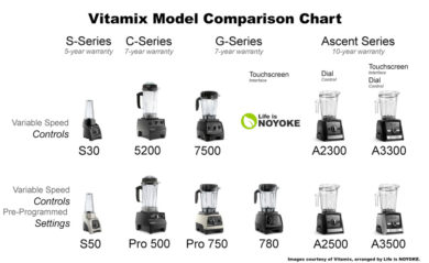 Vitamix model comparison chart by series. Shows models with and without preset programs.