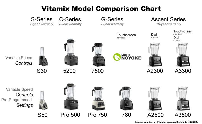 Vitamix model comparison chart by series.