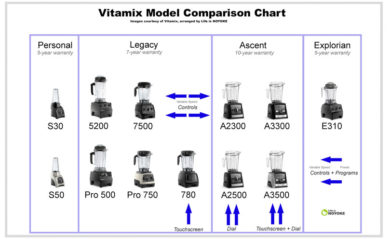 Vitamix model comparison chart 2018.