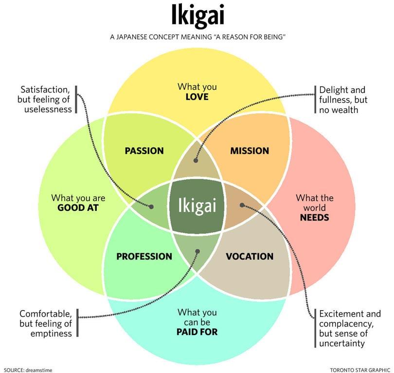 Chart of Ikigai japanese secret happy life